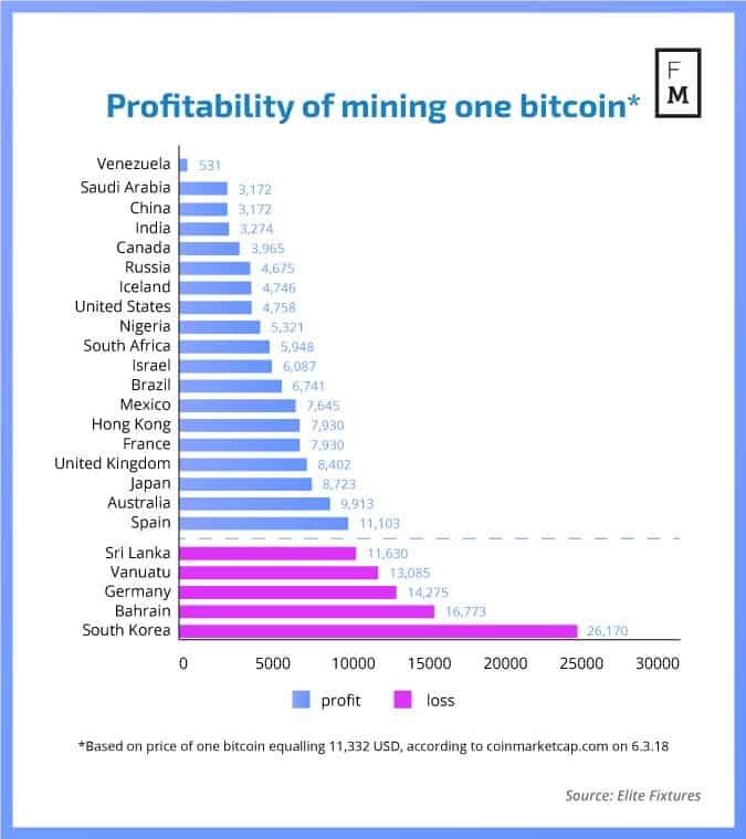 2%D8%B4 - هزینه ماینینگ یک بیت کوین در کشور شما چه میزان است؟