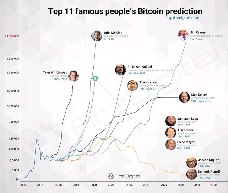 پیش بینی بیت کوین