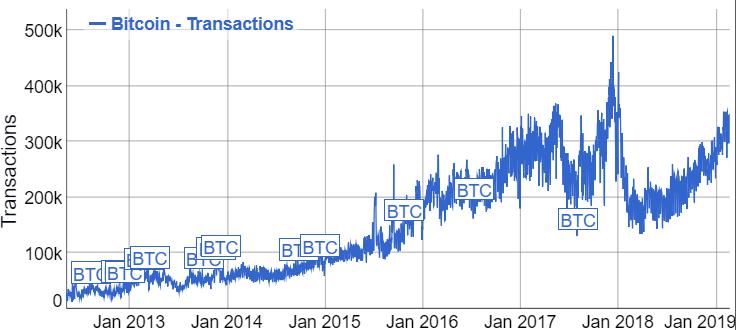 حجم معاملات بیت کوین