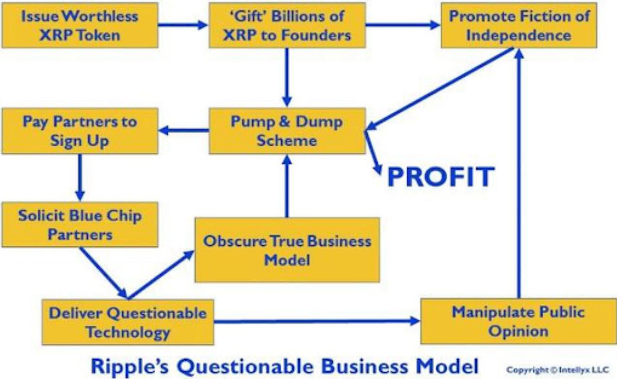 تمرکز بر مدل تجاری ریپل