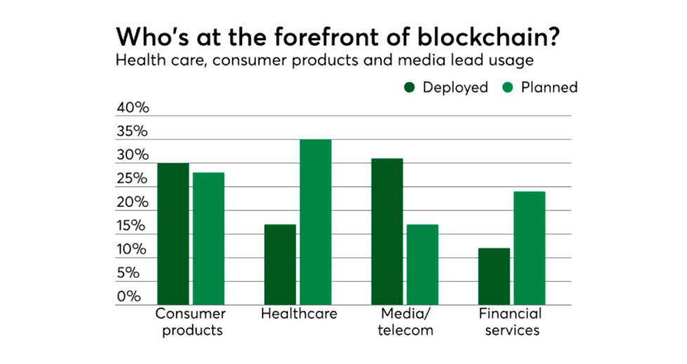 forfront of blockchain