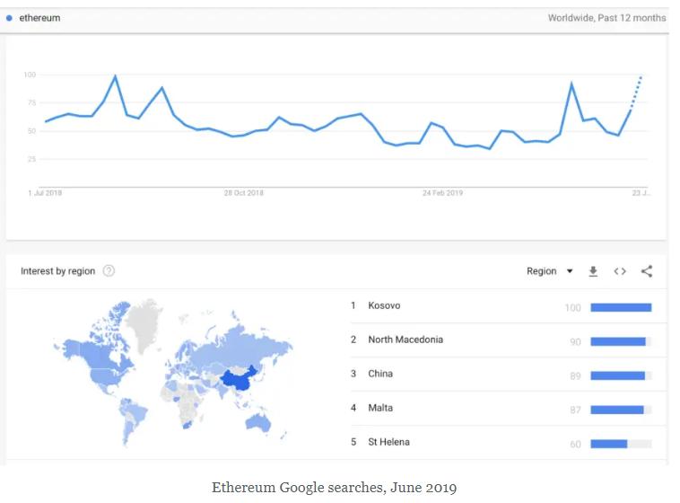 سرچ گوگل اتریوم