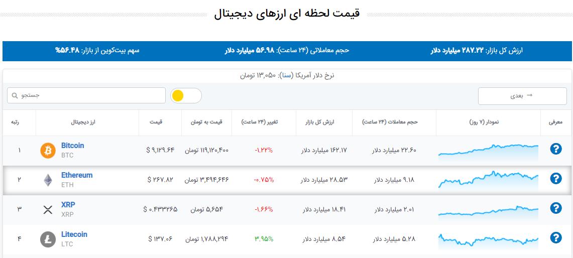 صفحه قیمت ارز دیجیتال