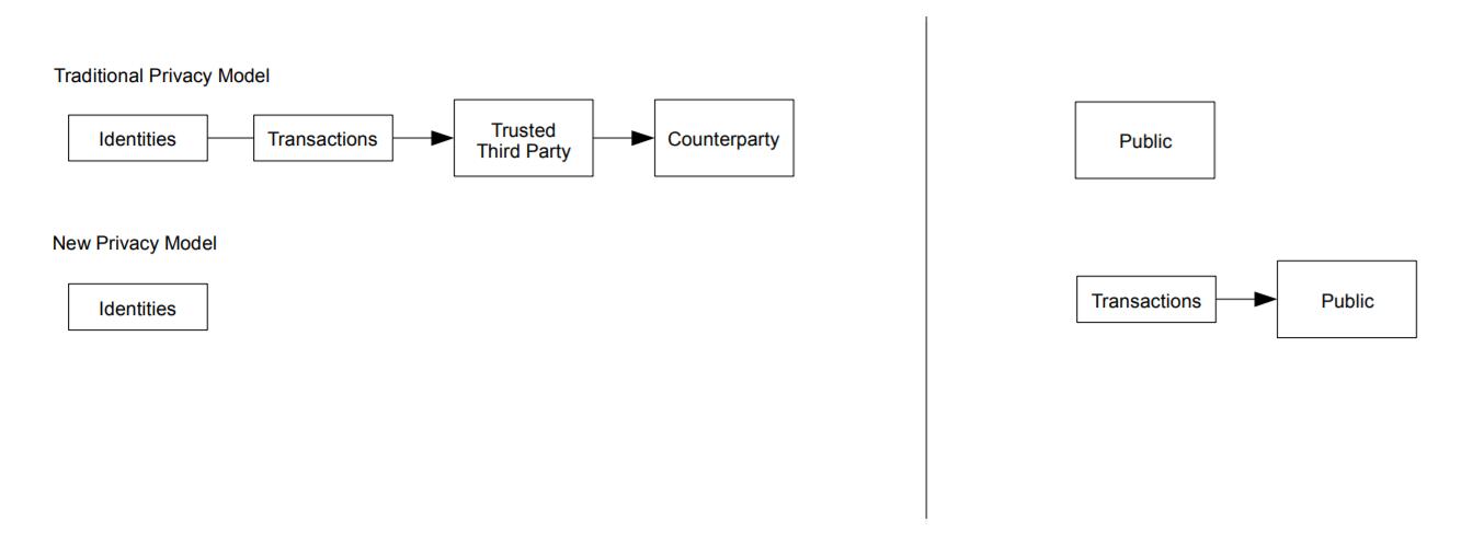Bitcoin's Privacy Model