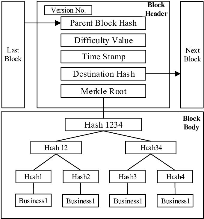 نانس تابع هش رمزنگاری ریشه مرکل استخراج ماینر اسیک