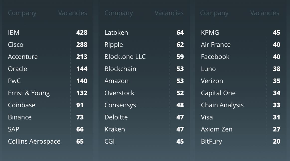 شرکت های برتر در استخدام
