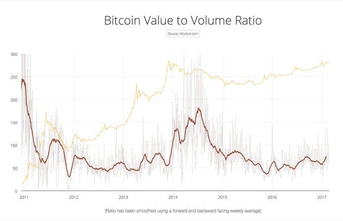 bitcoin value to volume ratio
