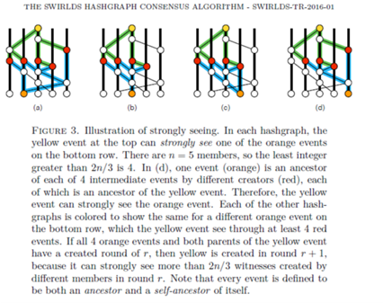 الگوریتم اجماع SWIRLDS HASHGRAPH 2