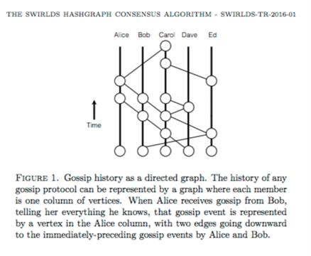 الگوریتم اجماع SWIRLDS HASHGRAPH