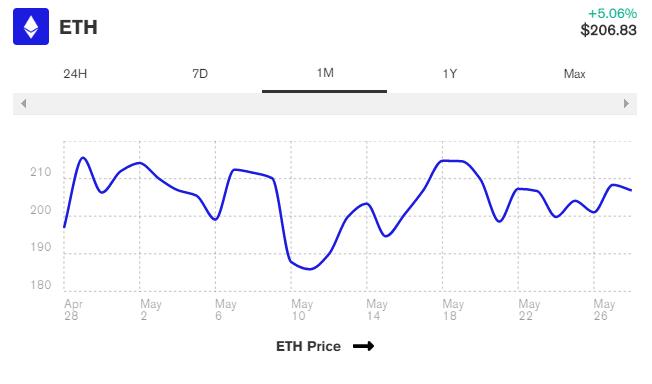 قیمت اتریوم