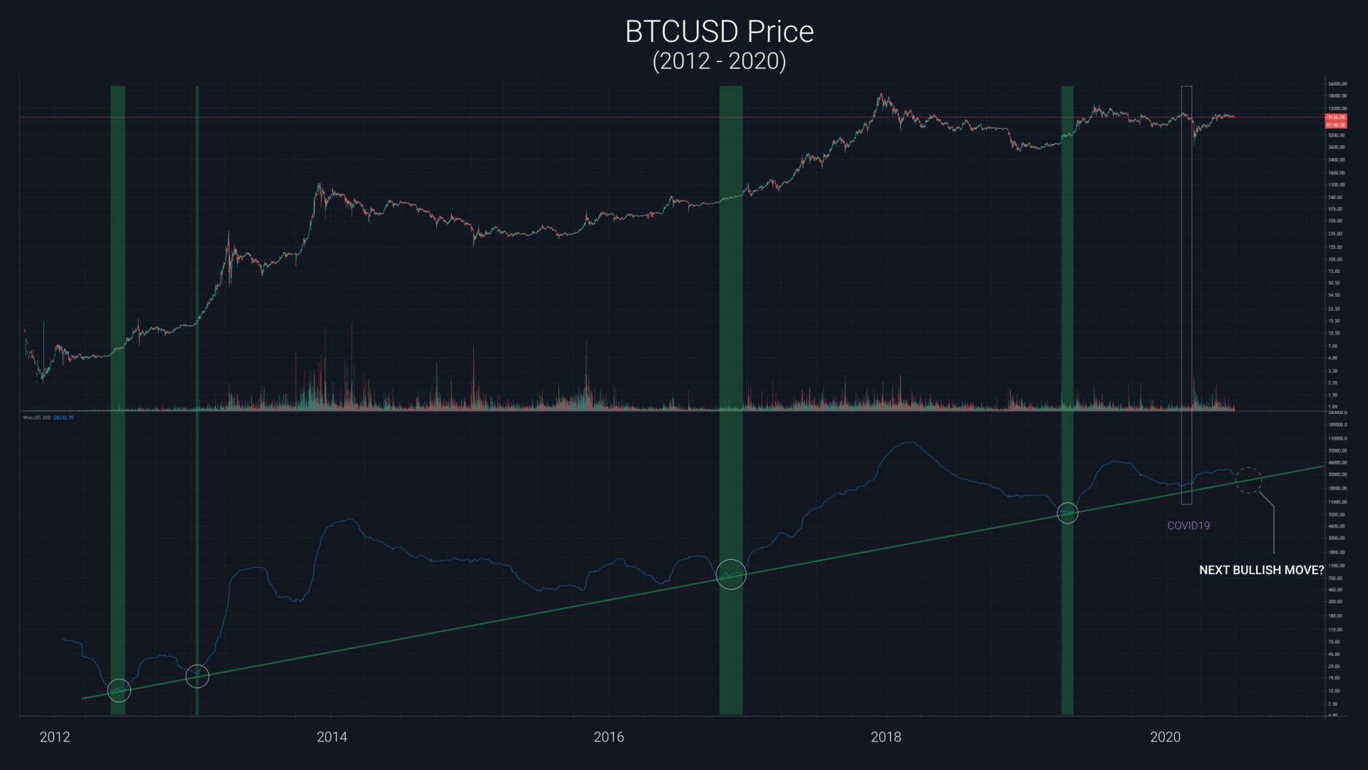 اولین نمودار قیمت بیت کوین وو