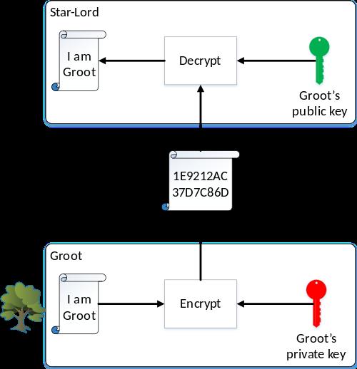 بلاکچین و بیتکوین به زبانِ خیلی ساده