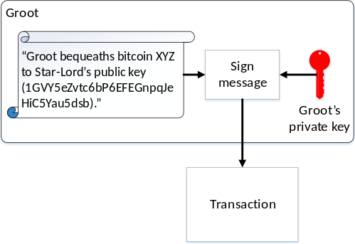 بیت کوین بلاک چین ارز دیجیتال گواه اثبات کار دفتر کل توزیع شده نانس الگوریتم اجماع هش