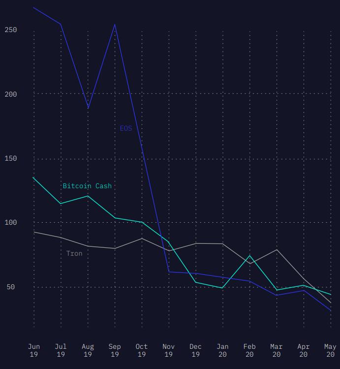 توسعه ماهانه ترون، Eos و بیت کوین کش