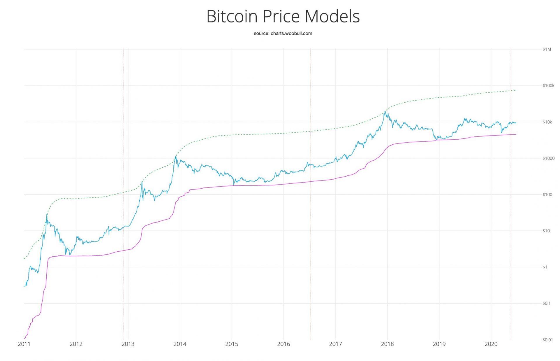 سومین نمودار قیمت وو
