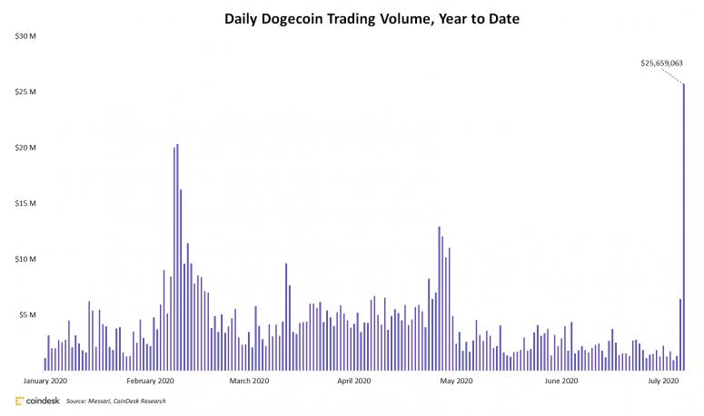 حجم معاملات روزانه دوج کوین