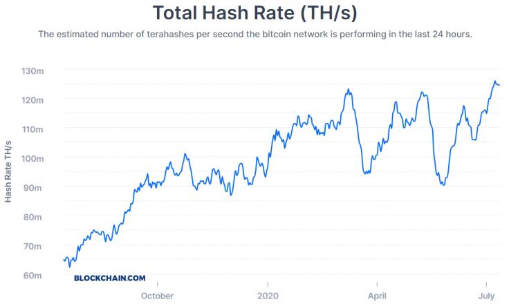 هش ریت بیت کوین شبکه بیت کوین در قوی ترین شرایط خود؛ رکورد جدید در هش ریت بیت کوین!