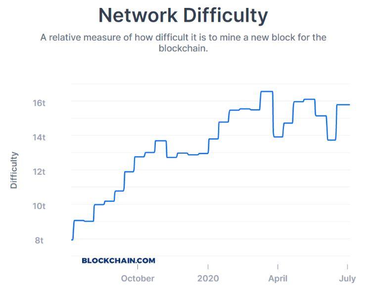 نمودار سختی شبکه برای ماینر بیت کوین