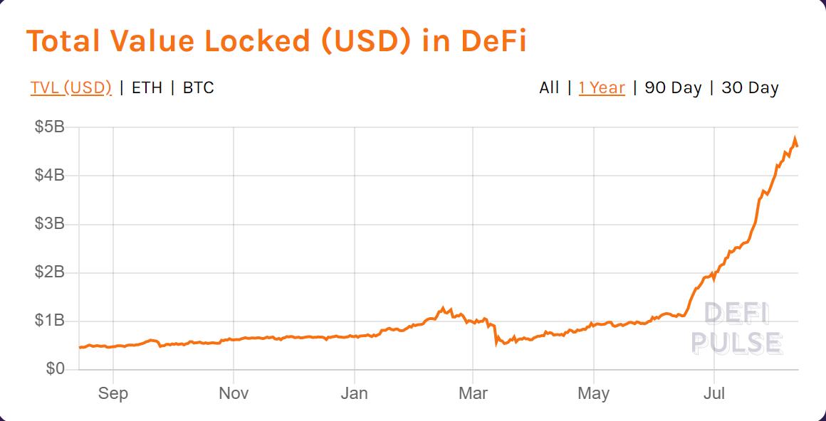 چین لینک یکی از ۵ رمز ارز برتر از لحاظ ارزش بازار