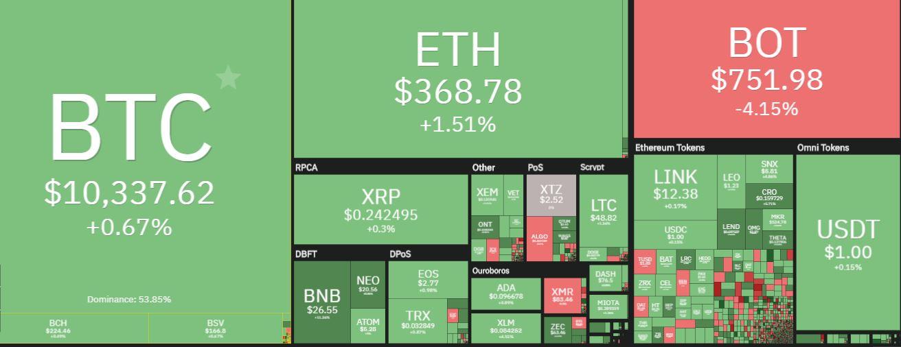 بازار ارز دیجیتال-بایننس کوین