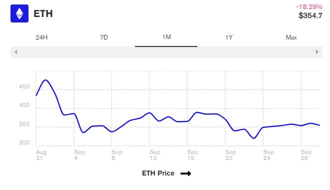 قیمت اتر - اتریوم