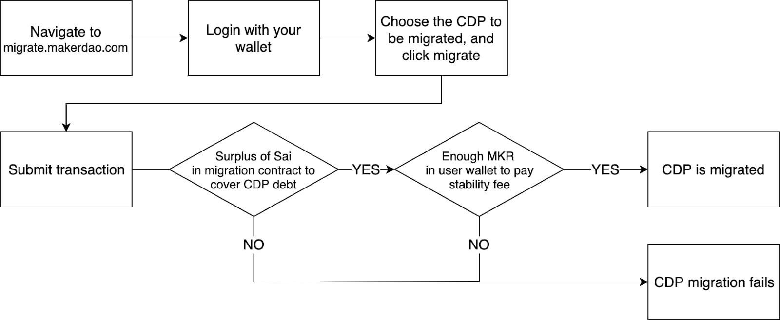 DAI میکر دیفای defi قرارداد هوشمند وام دهی و قرض دهی استیبل کوین کسب درآمد اتریوم وثیقه