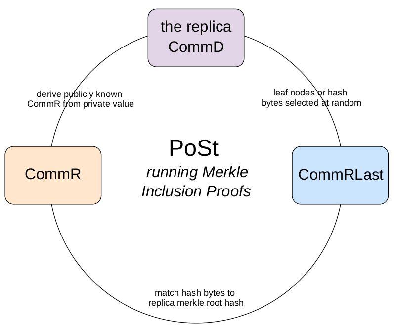 شبکه Filecoin