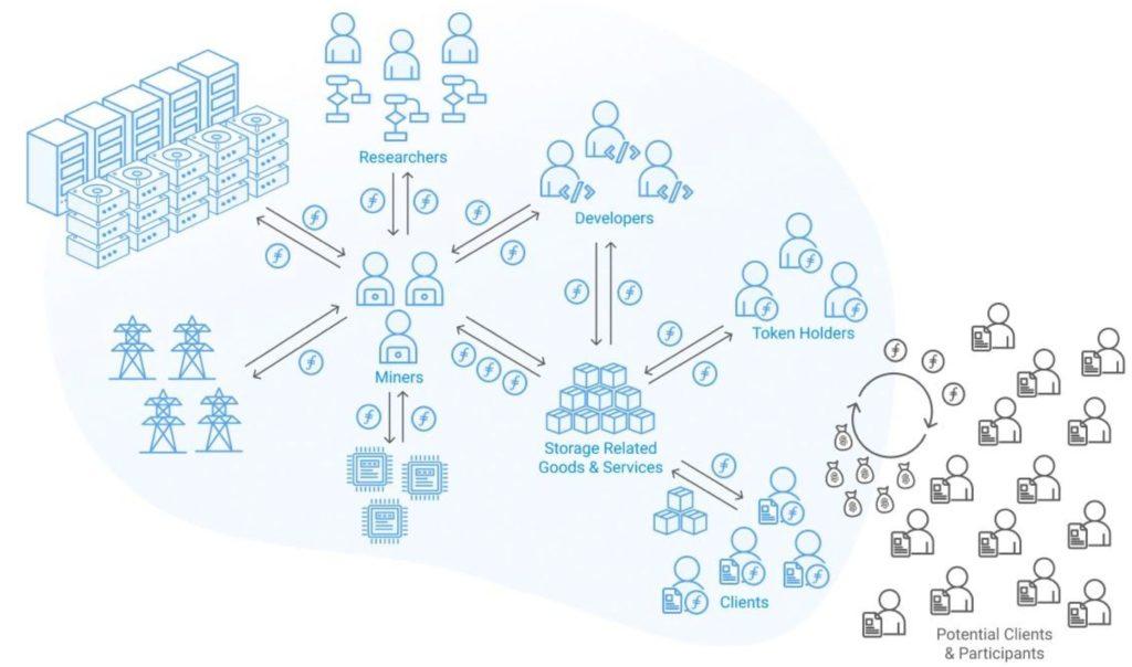 شبکه فایل کوین