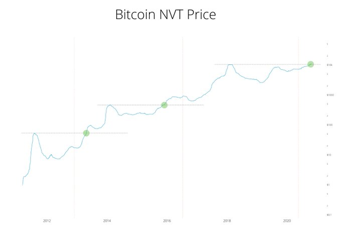 قیمت NVT بیت کوین