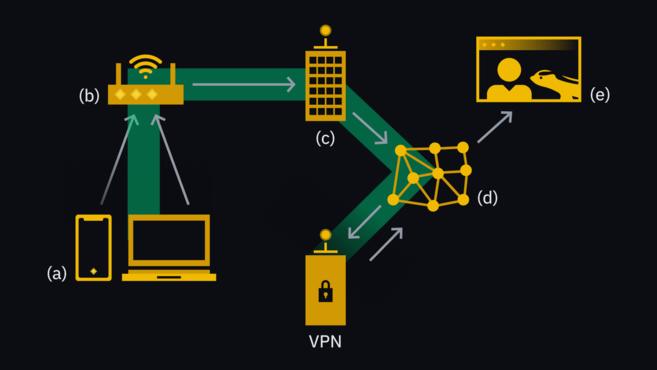 نحوه کار VPN