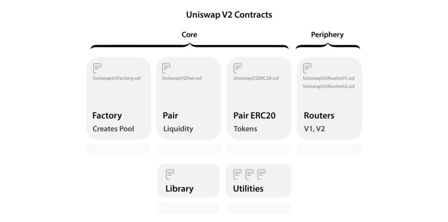 قرار داد های نسخه ۲ یونیسواپ