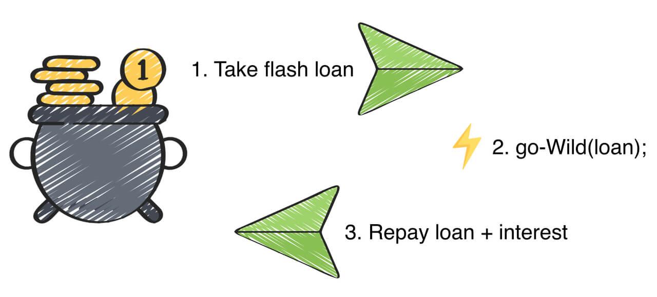وام فلش چیست - flash loan - وام سریع - وام لحظه ای - وام دهی فلش - وام دهی سریع - نحوه کارکرد وام فلش