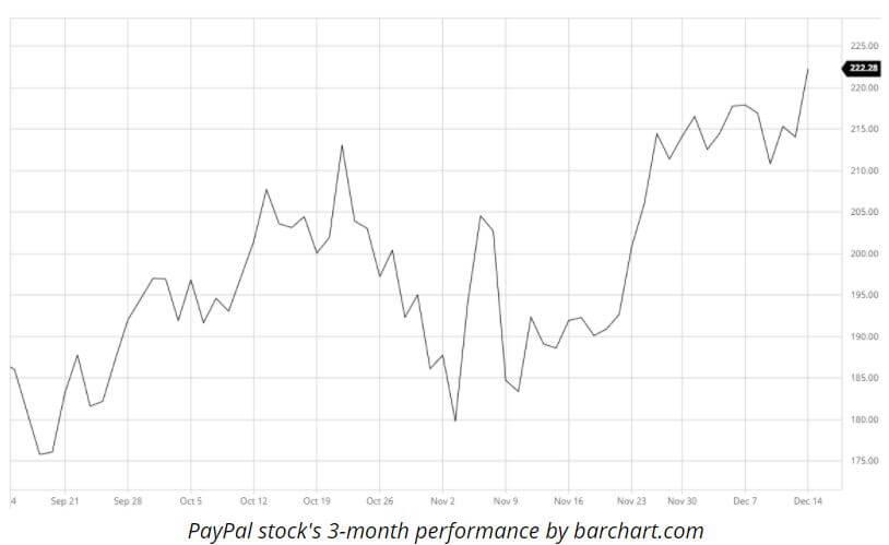 افزایش سهام پیپال
