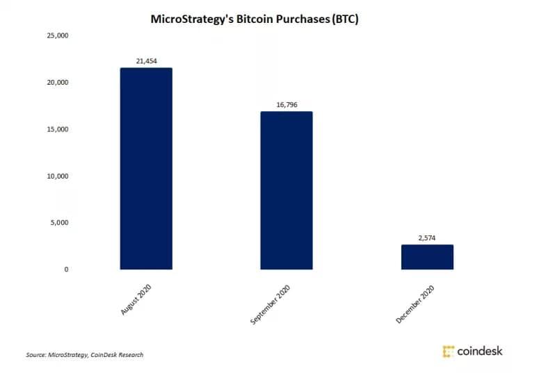 Microstrategy شرکت بزرگ مایکرواستراتژی بار دیگر ۵۰ میلیون دلار بیت کوین خرید!