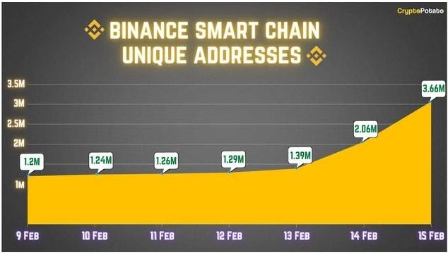 آدرسهای منحصر به فرد شبکه هوشمند بایننس
