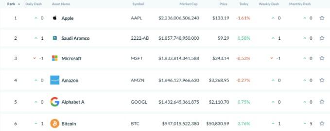 ارزش بازار بزرگ ترین شرکتهای آمریکایی و بیت کوین