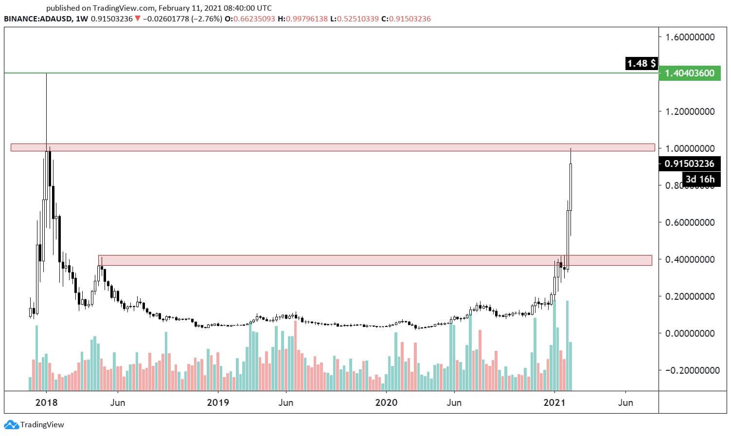 نمودار قیمت ADA