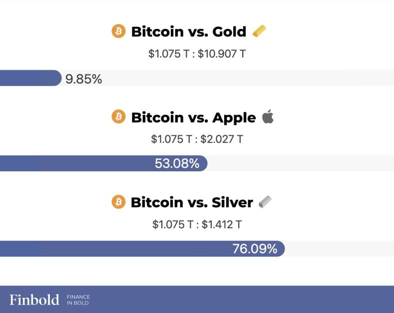 ارزش بازار بیت کوین نسبت به طلا،نقره و اپل