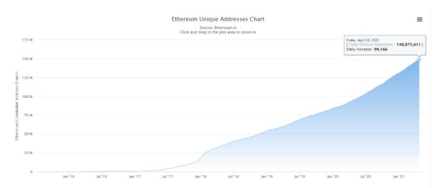 تعداد آدرسهای منحصر به فرد شبکه اتریوم