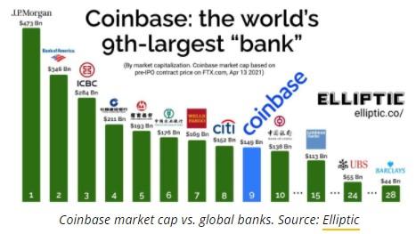 جایگاه کوین بیس در بین بانکهای دنیا
