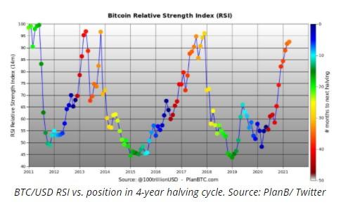 نمودار قدرت نسبی بیت کوین