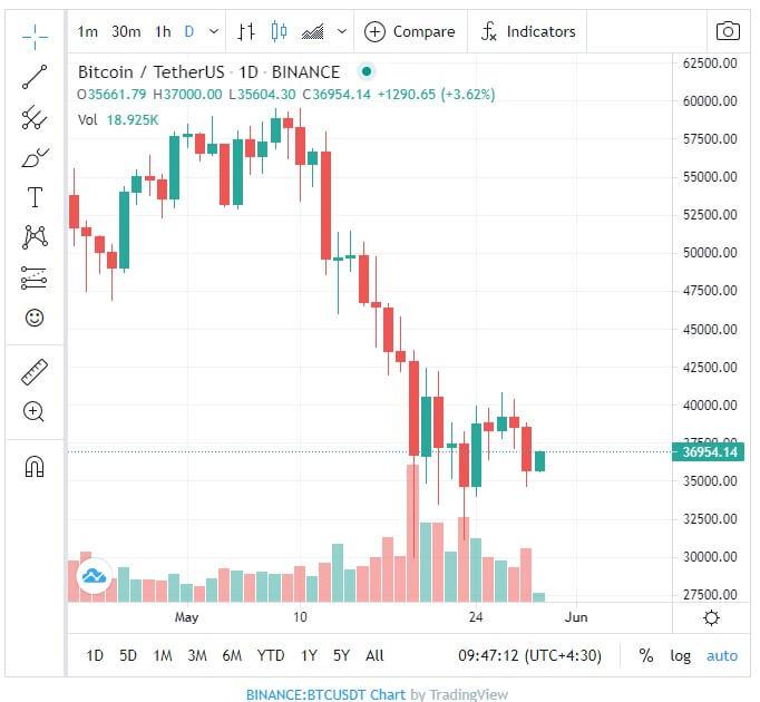 نمودار قیمت بیت کوین بعد از خبر بسته ۶ تریلیون دلاری بایدن