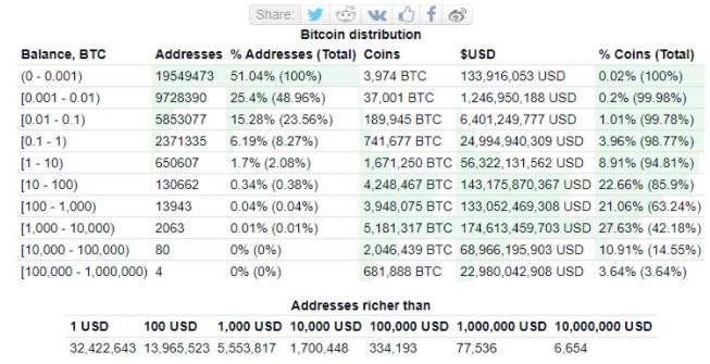 دستهبندی کیف پولهای بیت کوین آدرسهای Bitcoin