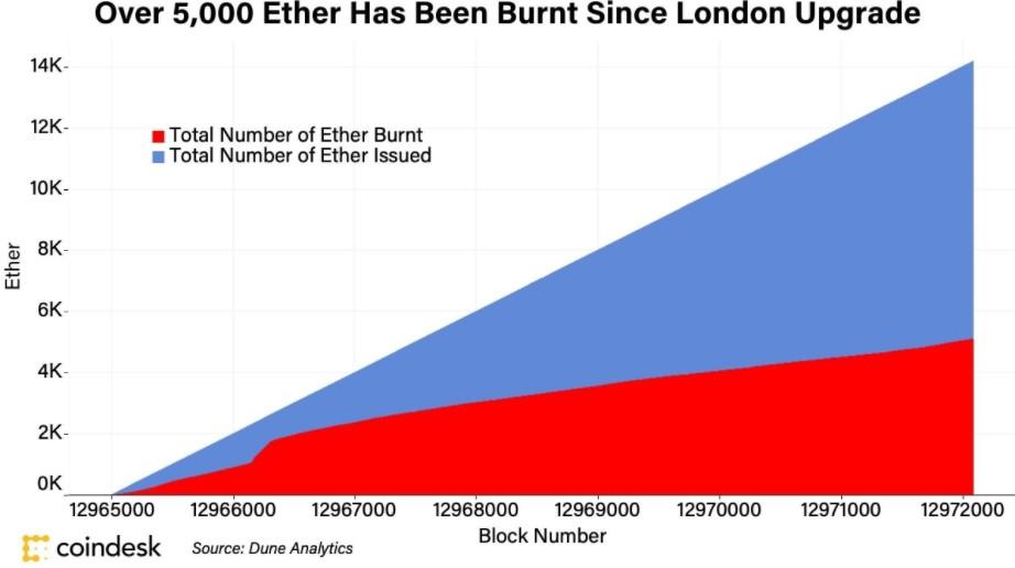 اتریوم سوزانده شده بعد از ارد فورک لندن