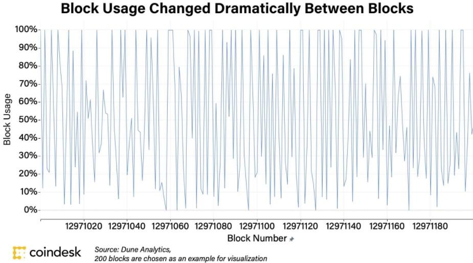 درصد استفاده از بلاکهای اتریوم پس از هارد فورک لندن