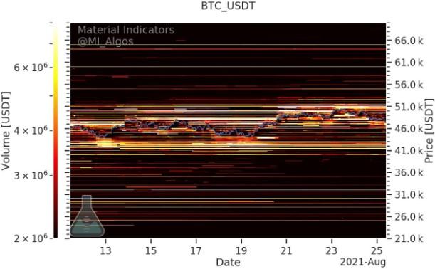 سطح خرید و فروس بیت کوین در صرافی بایننس