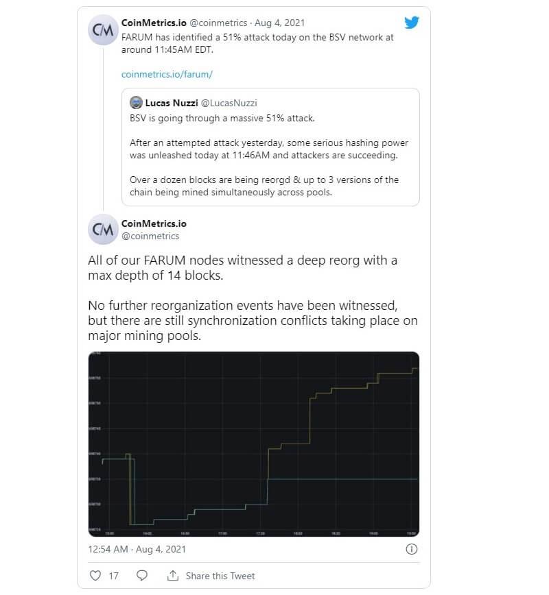 توییت کوین متریکس درباره حمله ۵۱ درصدی بیت کوین اس وی