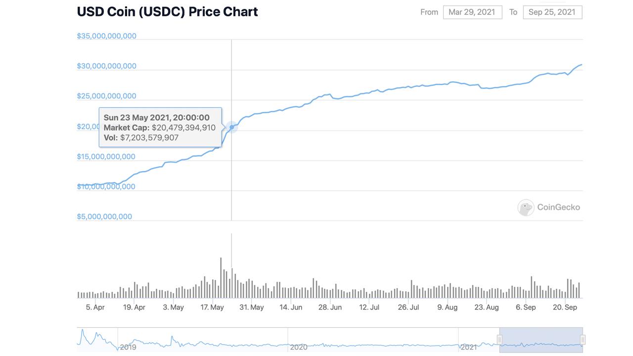 ارزش بازار استیبل کوین USDC