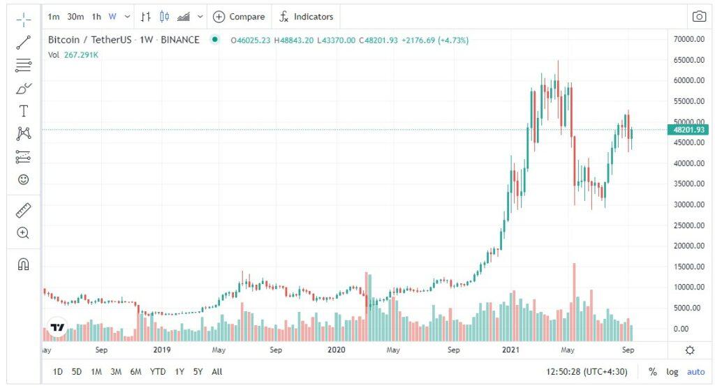نمودار قیمت بیت کوین تایمفریم یک هفته