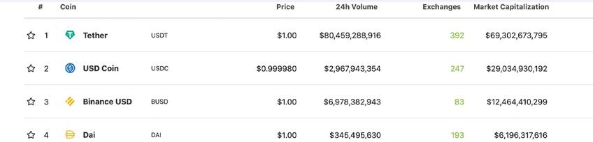 جدول استیبل کوینهای بازار ارزهای دیجیتال